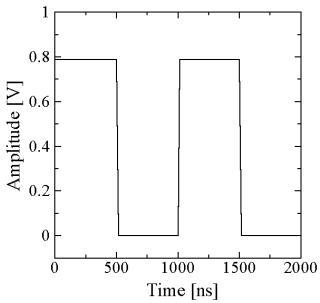 フーリエ 変換 波 矩形